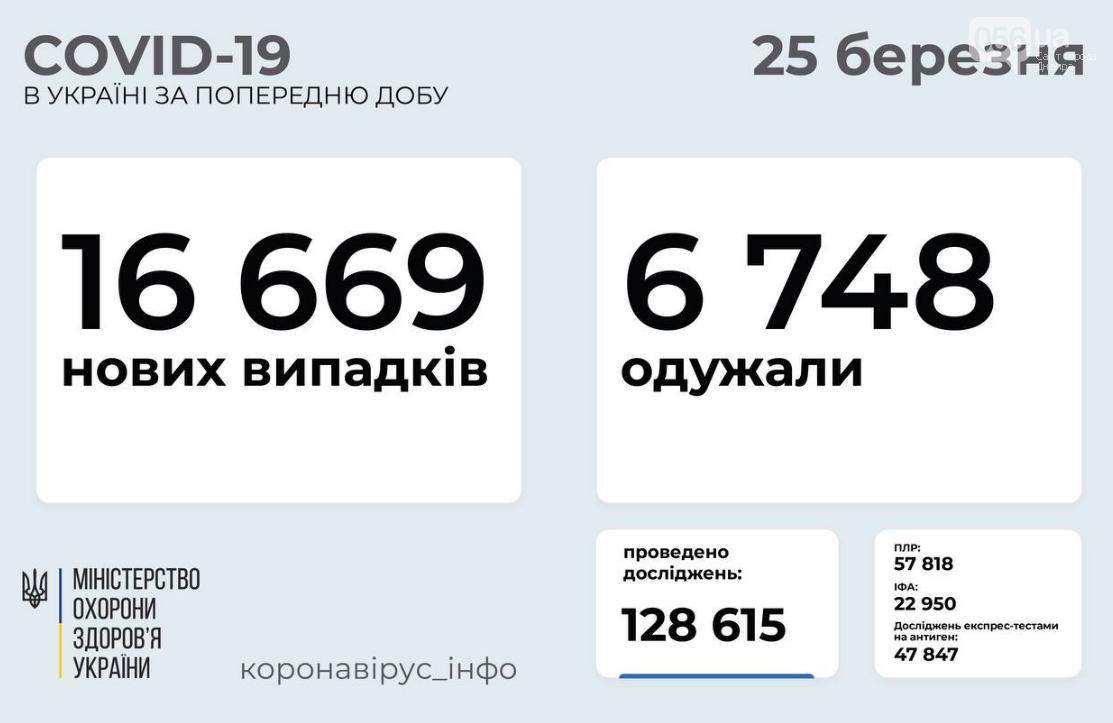 Коронавирус в Украине 25 марта: количество летальных исходов растет, фото-1