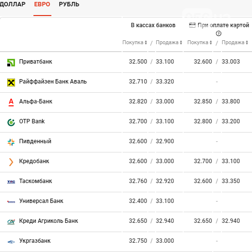 Курс валют в Днепре сегодня, 30 марта , фото-3
