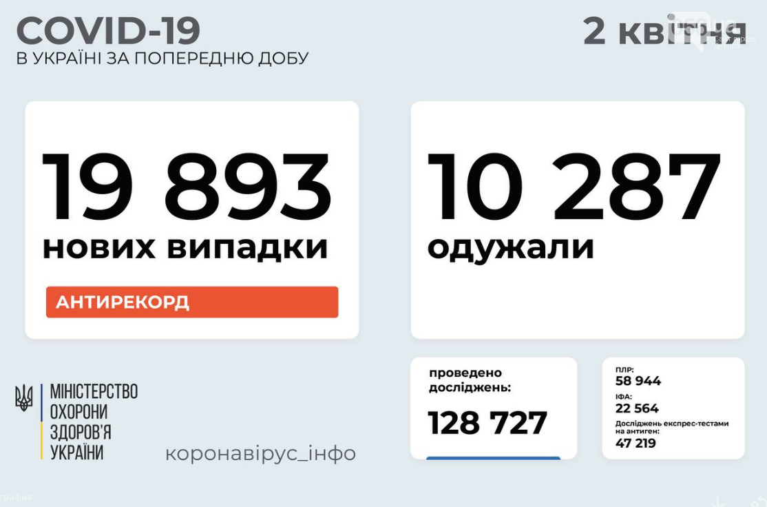 Коронавирус в Украине 2 апреля: почти 20 тысяч больных за сутки , фото-1