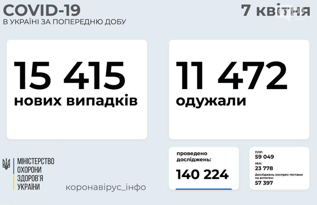 Коронавирус в Украине 7 апреля: статистика по областям, фото-1