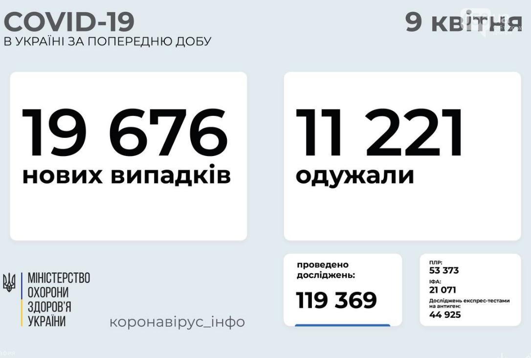 Коронавирус в Украине 9 апреля: статистика заболеваемости по областям , фото-1