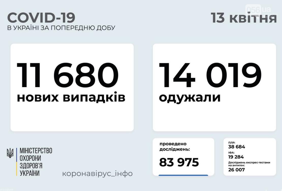 Коронавирус в Украине 13 апреля: выздоровевших больше, чем заболевших, фото-1