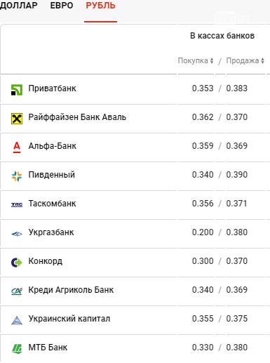 Курс валют в Днепре сегодня, 16 апреля, фото-4