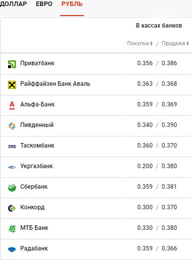 Курс валют в Днепре сегодня, 22 апреля , фото-4
