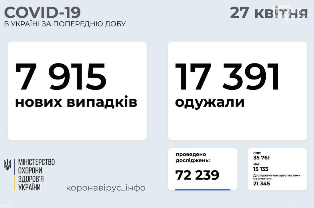 Коронавирус в Украине 27 апреля: статистика по областям , фото-1