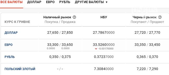 Курс валют в Днепре сегодня, 29 апреля , фото-1