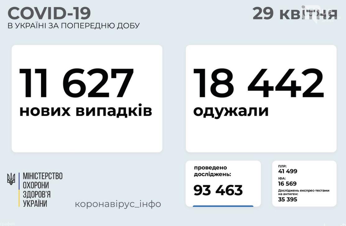 Коронавирус в Украине 29 апреля: статистика по областям , фото-1