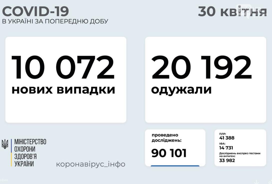 Коронавирус в Украине 30 апреля: статистика по областям , фото-1