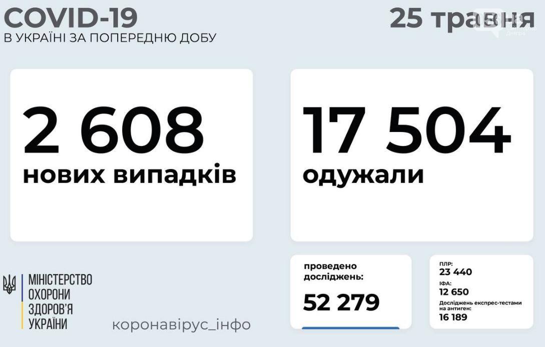 Коронавирус в Украине: количество новых случаев в областях за сутки, 25 мая, фото-1