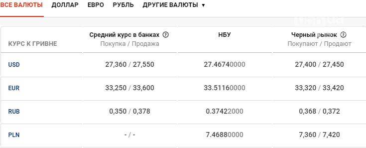 Курс валют в Днепре сегодня, 1 июня , фото-1