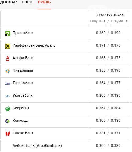 Курс валют в Днепре сегодня, 1 июня , фото-4