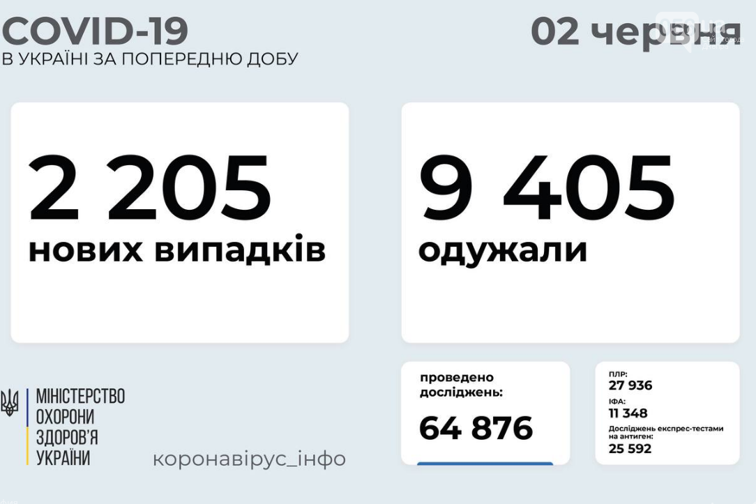 Коронавирус в Украине 2 июня: статистика заболеваемости по областям за сутки , фото-1
