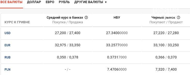 Курс валют в Днепре сегодня, 4 июня , фото-1