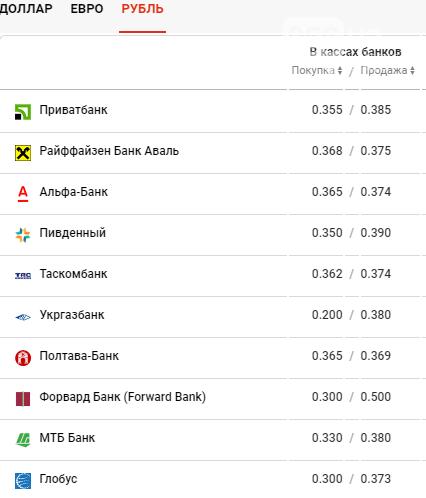 Курс валют в Днепре сегодня, 4 июня , фото-4