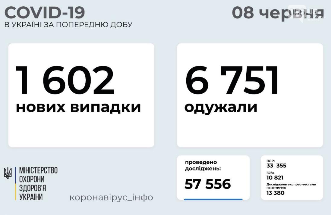Коронавирус в Украине 8 июня: статистика по областям за сутки  , фото-1