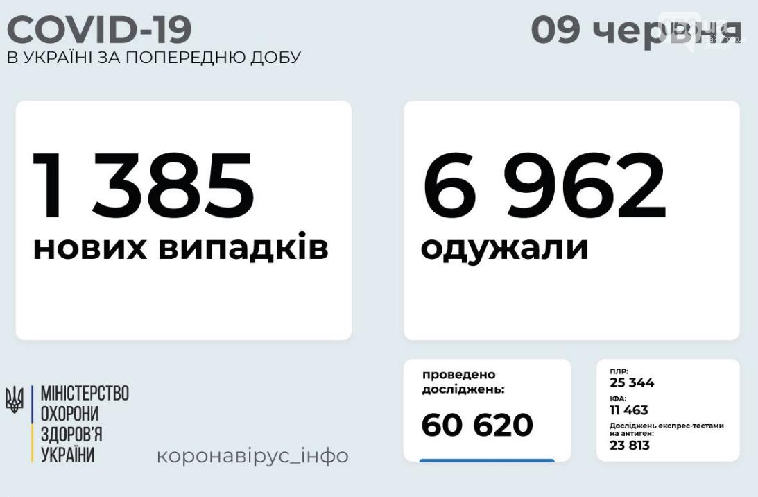 Коронавирус в Украине 9 июня: статистика заболеваемости по областям за сутки , фото-1