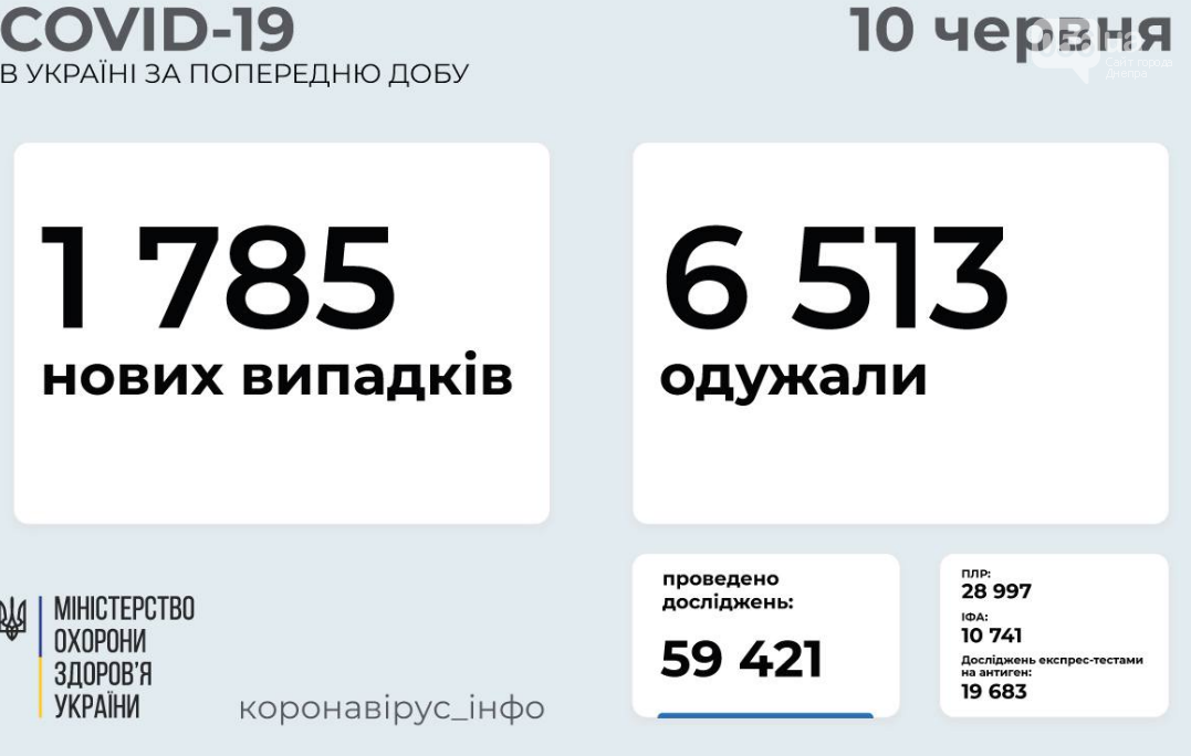Коронавирус в Украине 10 июня: статистика заболеваемости по областям , фото-1