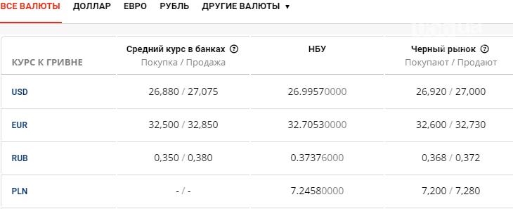 Курс валют в Днепре сегодня, 15 июня, фото-1