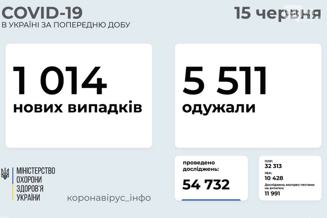 Коронавирус в Украине 15 июня: количество новых случаев заболеваемости за сутки, фото-1