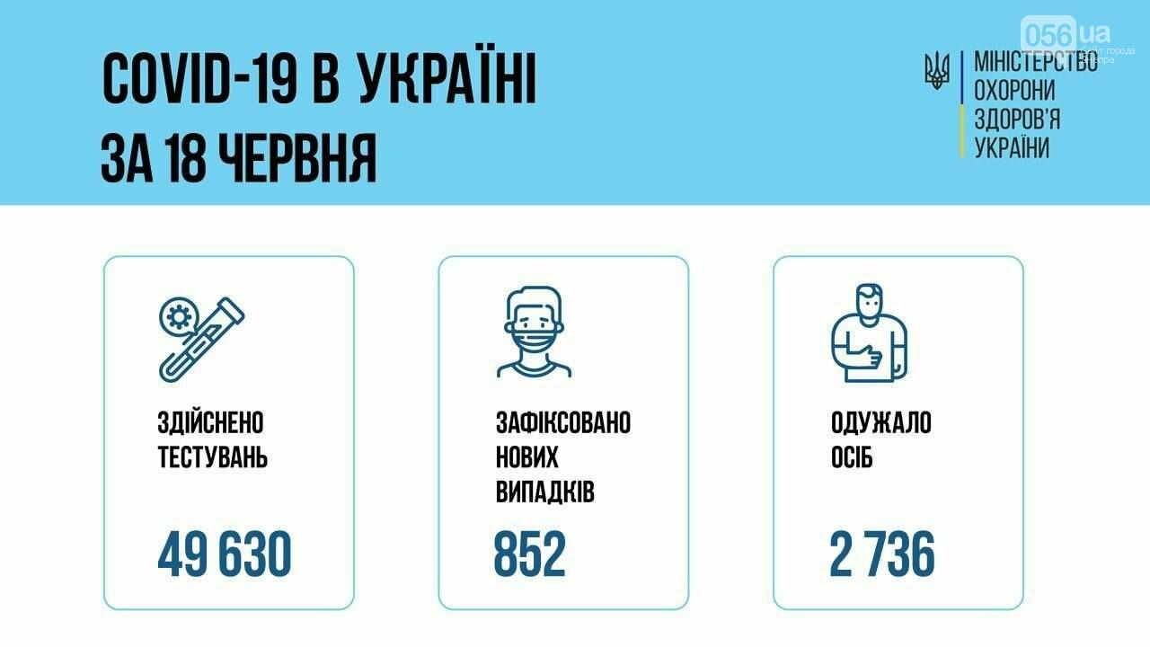Коронавирус в Украине 19 июня: количество новых случаев заболеваемости за сутки, фото-1