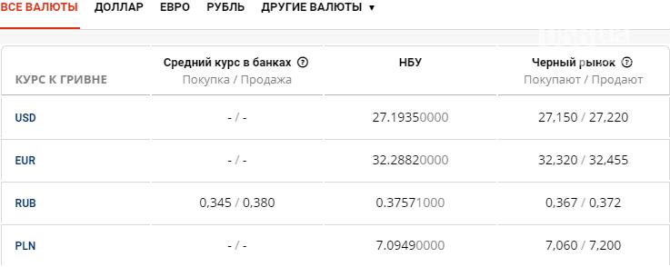 Курс валют в Днепре сегодня, 22 июня , фото-1