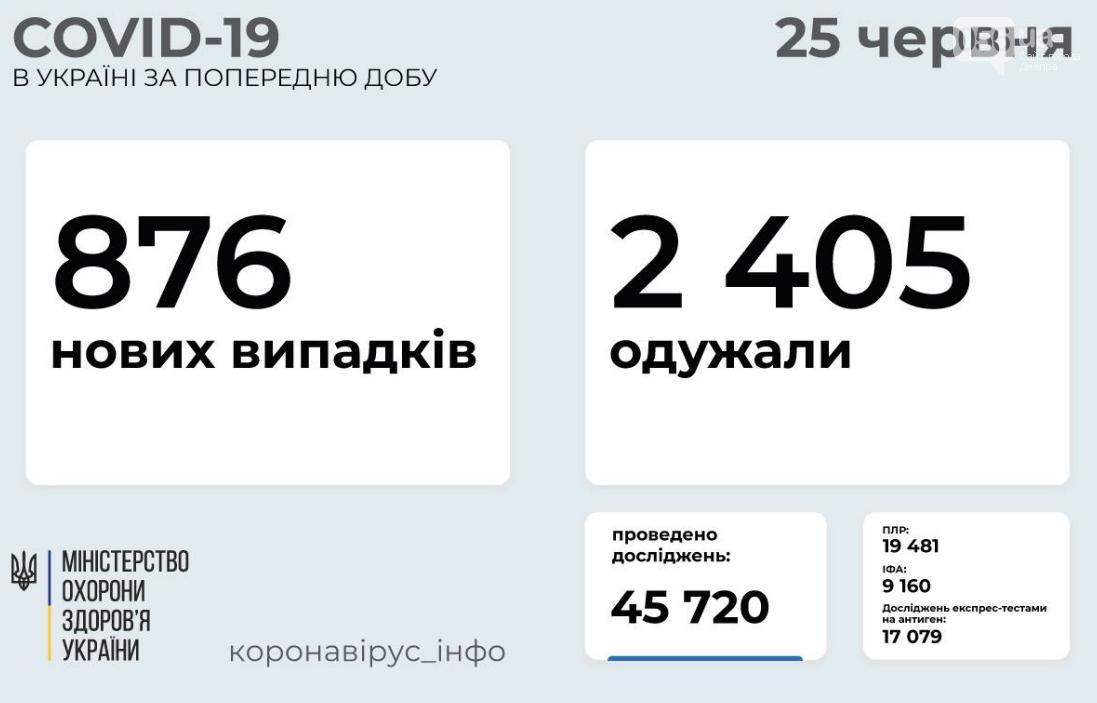 Коронавирус в Украине 25 июня: статистика заболеваемости по областям за сутки, фото-1