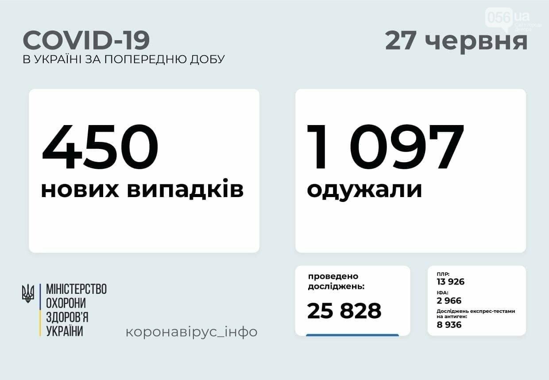 Коронавирус в Украине 27 июня: количество новых случаев заболеваемости за сутки, фото-1