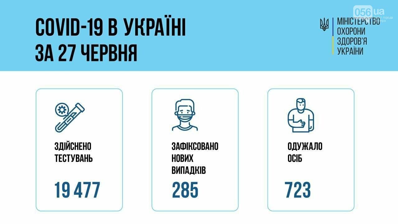 Коронавирус в Украине 28 июня: более 200 больных за сутки , фото-1