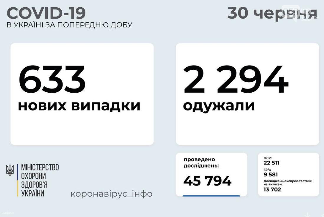 Коронавирус в Украине 30 июня: статистика заболеваемости по областям за сутки , фото-1