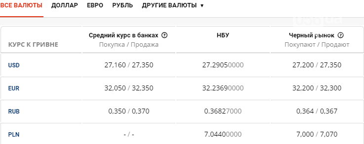 Курс валют в Днепре сегодня, 16 июля , фото-1