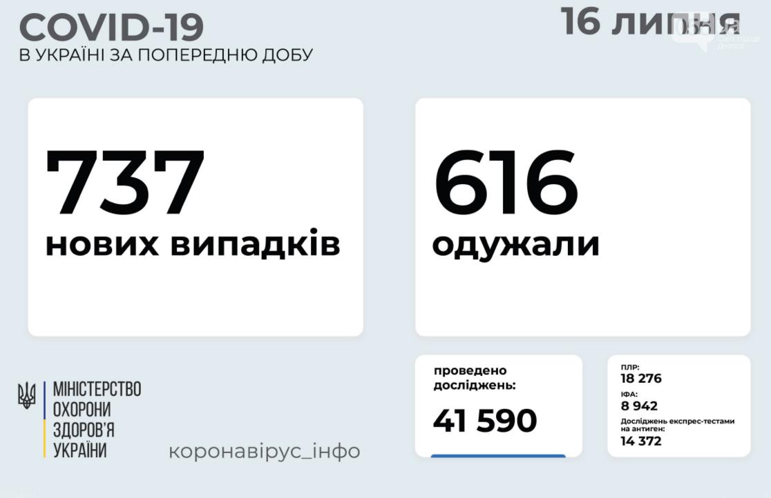 Коронавирус в Украине 16 июля: статистика заболеваемости по областям за сутки , фото-1