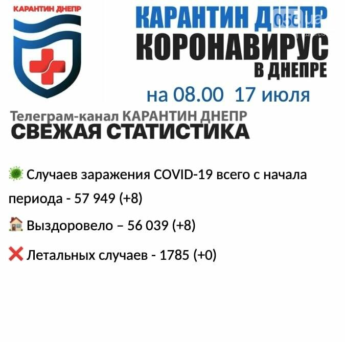 Восемь новых случаев инфицирования: статистика по COVID-19 в Днепре на утро 17 июля, фото-1