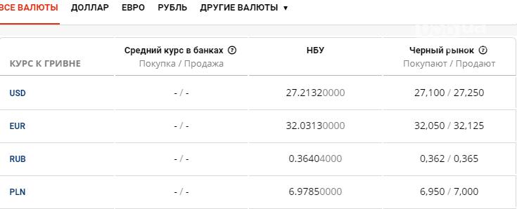 Курс валют в Днепре сегодня, 20 июля , фото-1