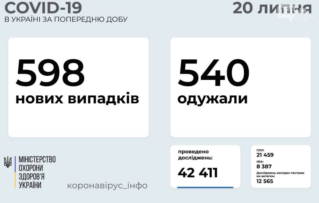 Коронавирус в Украине 20 июля: статистика заболеваемости по областям за сутки , фото-1