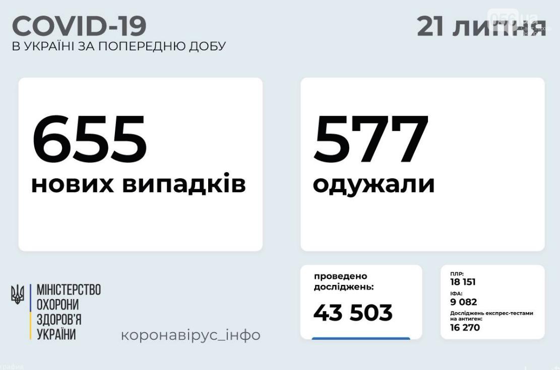 Коронавирус в Украине 21 июля: статистика заболеваемости по областям за сутки , фото-1