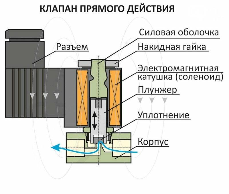 электромагнитные клапаны от компании UKSPAR