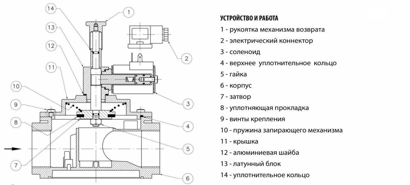 электромагнитные клапаны продукция UKSPAR