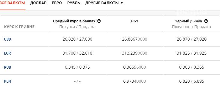 Курс валют в Днепре сегодня, 30 июля , фото-1