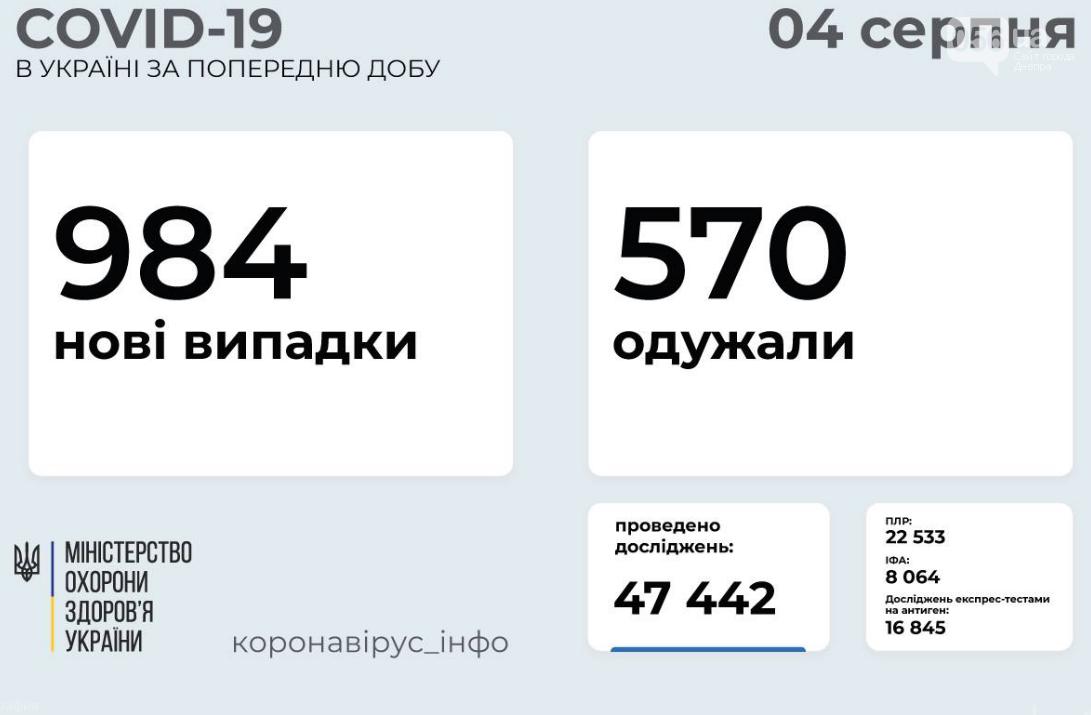 Коронавирус в Украине 4 августа: статистика заболеваемости по областям, фото-1