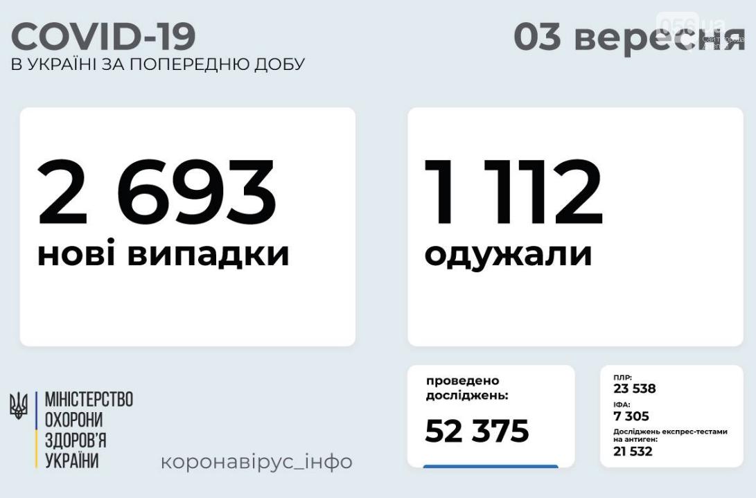 Коронавирус в Украине 3 сентября: статистика заболеваемости по областям , фото-1