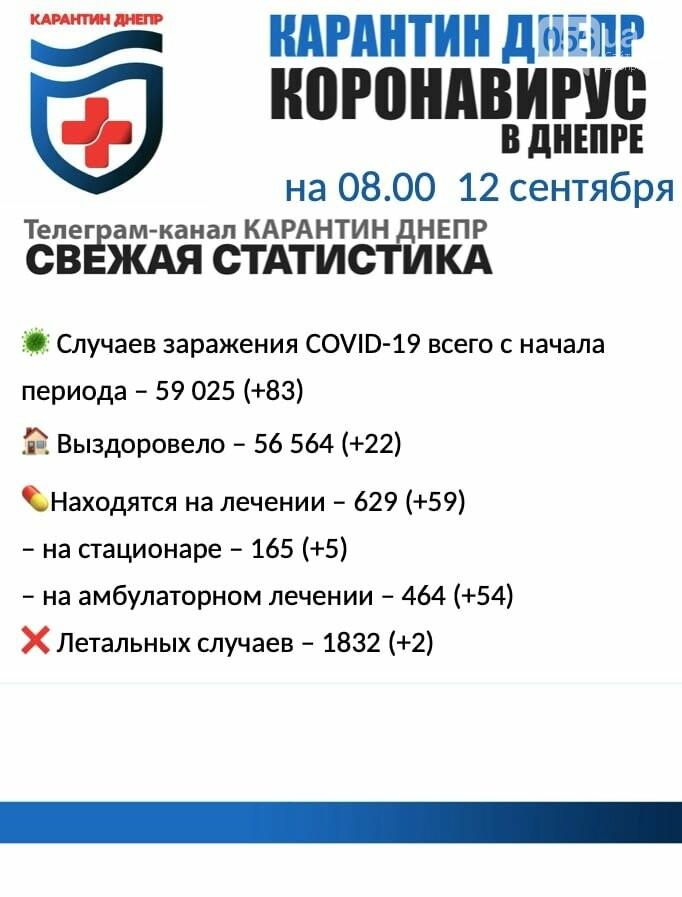 83 новых случая инфицирования: статистика по COVID-19 в Днепре на утро 12 сентября, фото-1