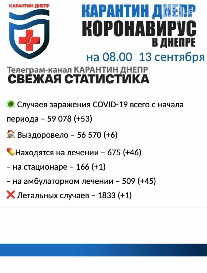 53 новых случая инфицирования: статистика по COVID-19 в Днепре на утро 13 сентября, фото-1