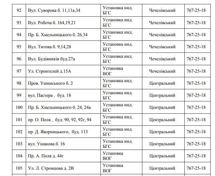 В Днепре почти неделю не будет газа: СПИСОК АДРЕСОВ (ФОТО), фото-9