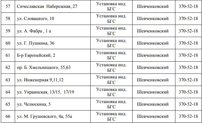 Почти 150 улиц Днепра останутся без газа: СПИСОК АДРЕСОВ (ФОТО), фото-6