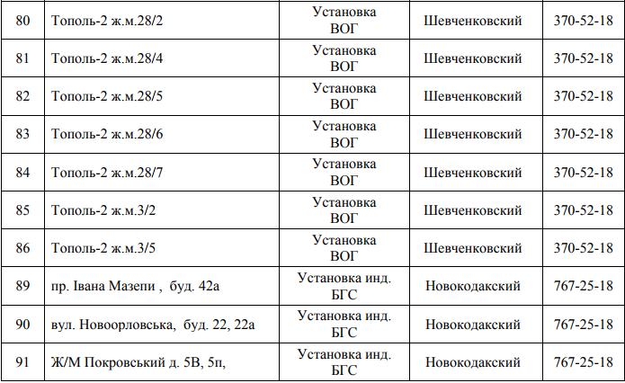 Почти 150 улиц Днепра останутся без газа: СПИСОК АДРЕСОВ (ФОТО), фото-8