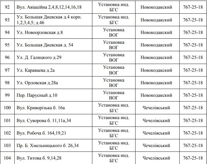 Почти 150 улиц Днепра останутся без газа: СПИСОК АДРЕСОВ (ФОТО), фото-9