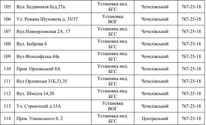 Почти 150 улиц Днепра останутся без газа: СПИСОК АДРЕСОВ (ФОТО), фото-10