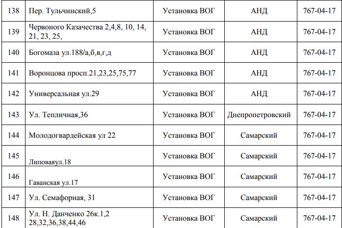 Почти 150 улиц Днепра останутся без газа: СПИСОК АДРЕСОВ (ФОТО), фото-13