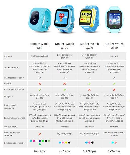 Чем отличаются умные часы для детей и какие лучше?, фото-1