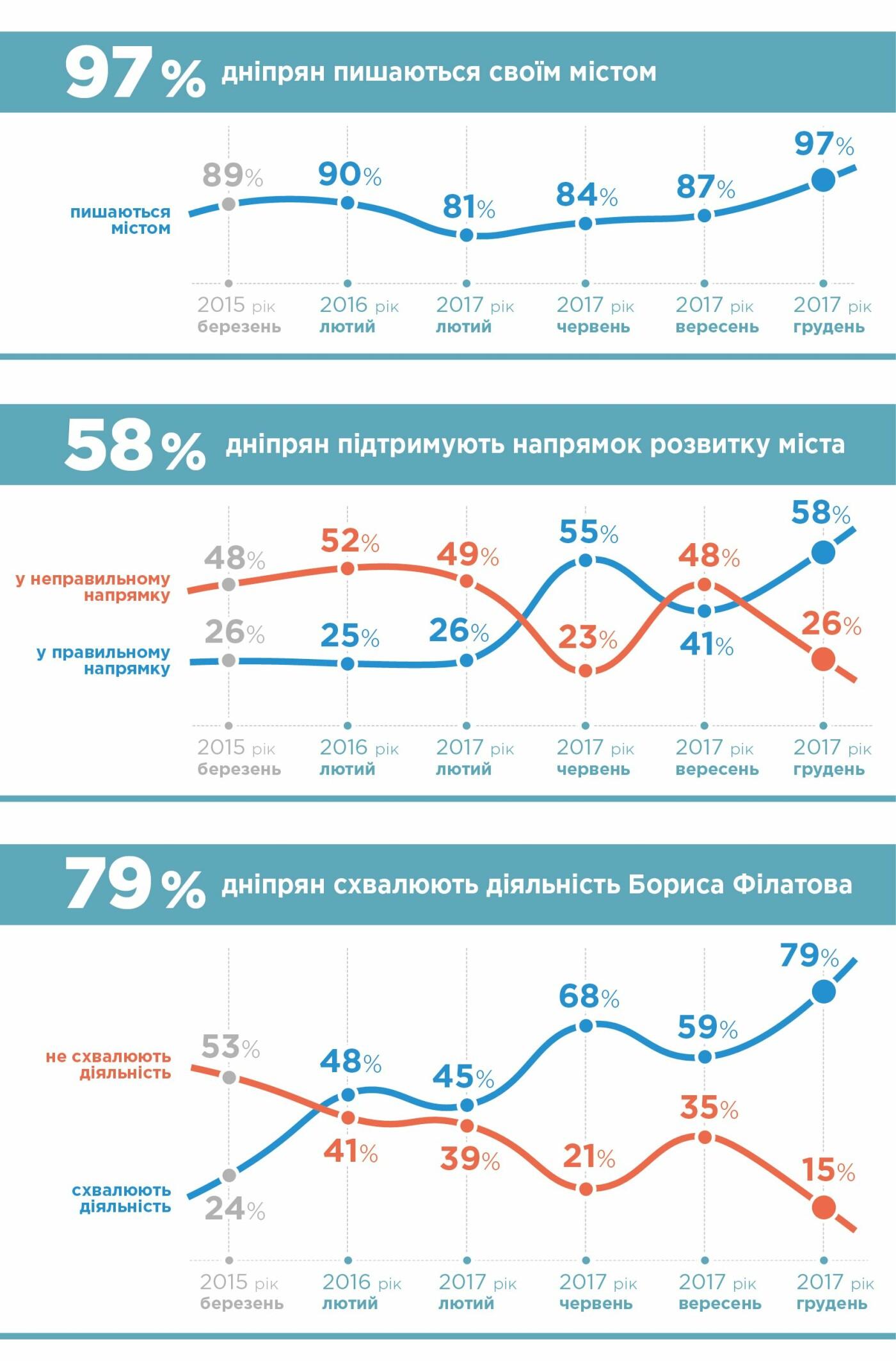 Борис Филатов имеет 79% поддержки, а 97% днепрян гордятся родным городом - исследование., фото-1